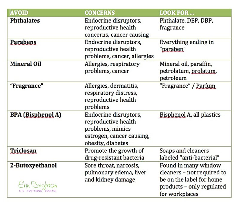 Toxic Chemicals To Avoid